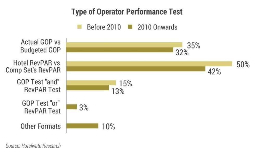 Type of operator performance