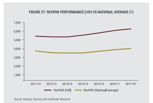 RevPAR Performance – HVI vs National Average (INR)